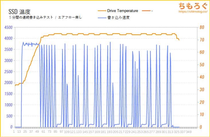 Seagate FireCuda 530のSSD温度をテスト(高負荷時)
