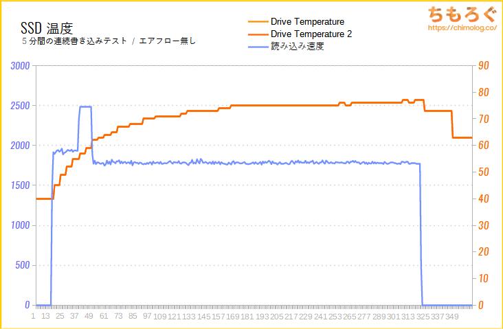 WD Black SN750 SEのSSD温度をテスト(高負荷時)