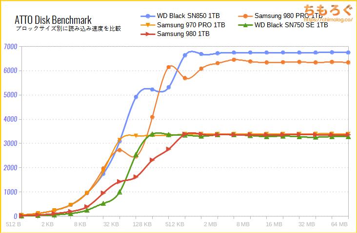 Samsung 980 SSDをベンチマーク(ATTO Disk Benchmark)
