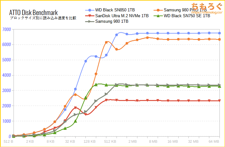 SanDisk Ultra M.2 NVMe 3D SSDをベンチマーク(ATTO Disk Benchmark)