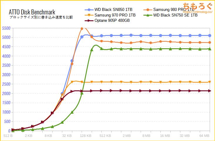 WD Black SN750 SEをベンチマーク(ATTO Disk Benchmark)
