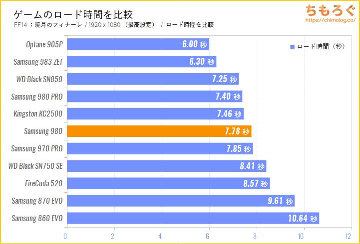 Samsung 980 SSDをベンチマーク(FF14のゲームロード時間)