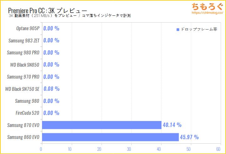 Samsung 980 SSDをベンチマーク(Premiere Pro 3Kプレビュー)