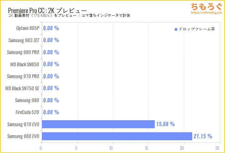 Samsung 980 SSDをベンチマーク(Premiere Pro 2Kプレビュー)