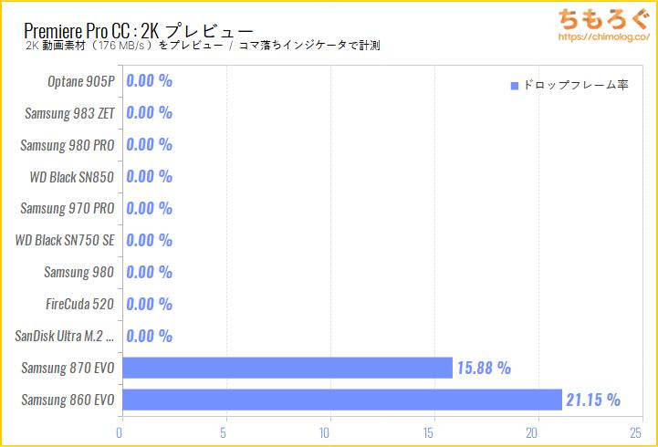 SanDisk Ultra M.2 NVMe 3D SSDをベンチマーク(Premiere Pro 4Kプレビュー)