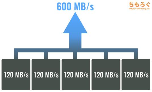 SSDは大容量になるほど高性能になる理由