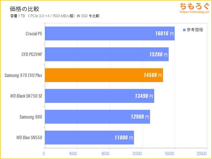 Samsung 970 EVO Plusの価格を比較