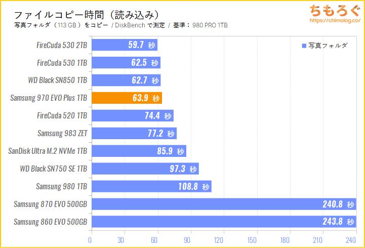 Samsung 970 EVO Plusをベンチマーク(ファイルコピーに掛かった時間)