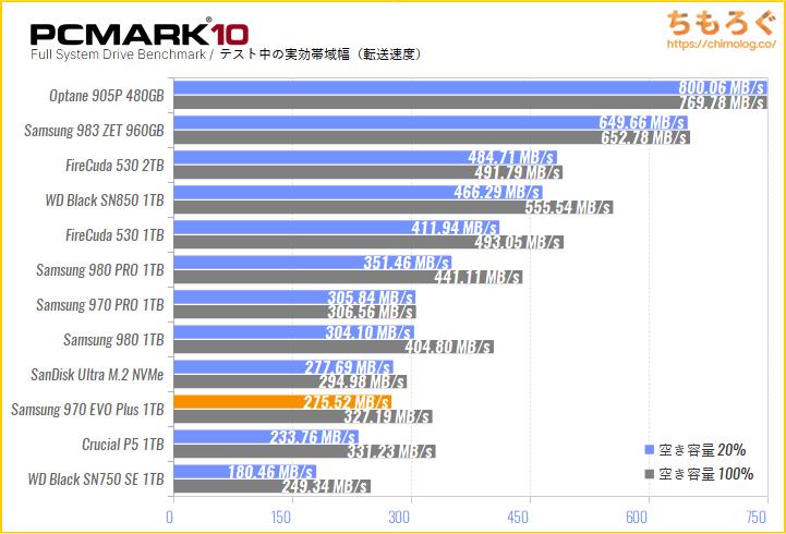 Samsung 970 EVO Plusの実用性能をPCMark 10でテスト