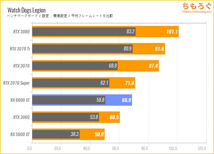 Radeon RX 6600 XTのベンチマーク比較:Watch Dogs Legion