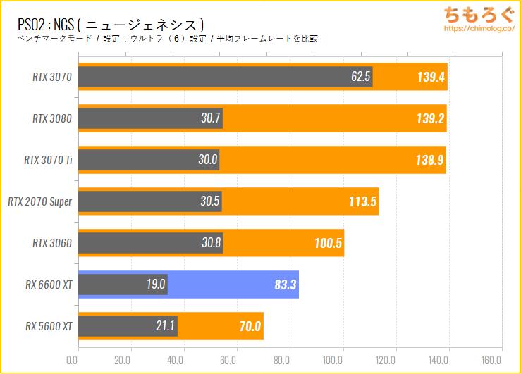 Radeon RX 6600 XTのベンチマーク比較:PSO2NGS(ニュージェネシス)
