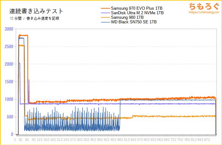 Samsung 970 EVO Plusの連続書き込み性能(15分)をテスト