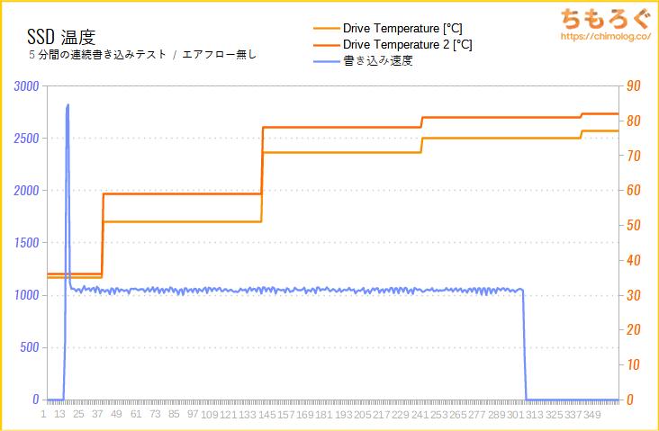 Samsung 970 EVO PlusのSSD温度をテスト(高負荷時)