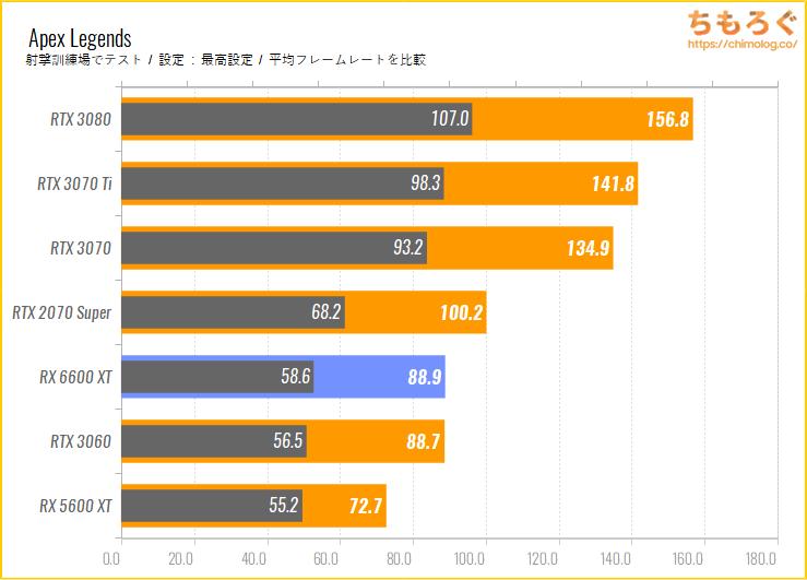Radeon RX 6600 XTのベンチマーク比較:Apex Legends