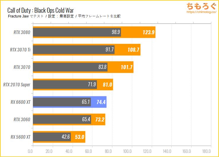 Radeon RX 6600 XTのベンチマーク比較:Call of Duty Black Ops Cold War