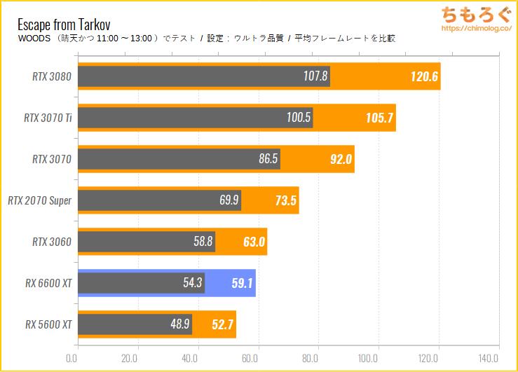 Radeon RX 6600 XTのベンチマーク比較:Escape From Tarkov