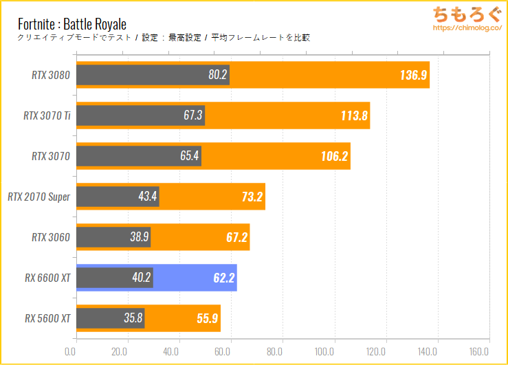 Radeon RX 6600 XTのベンチマーク比較:Fortnite Battle Royale