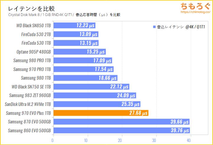 Samsung 970 EVO Plus(Crystal Disk Mark 8で応答時間を比較)