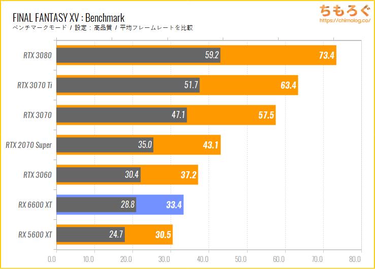 Radeon RX 6600 XTのベンチマーク比較:FINAL FANTASY 15