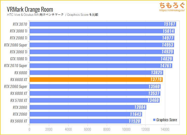 Radeon RX 6600 XTのベンチマーク比較:VRMark Orange Room