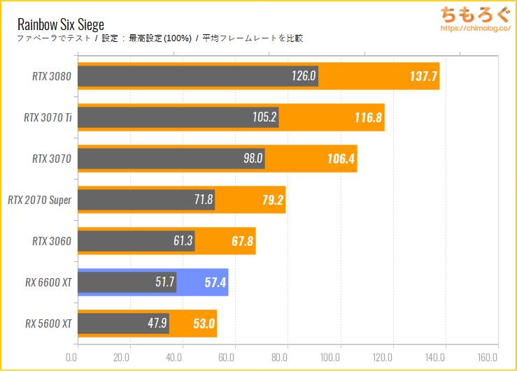 Radeon RX 6600 XTのベンチマーク比較:Rainbow Six Siege