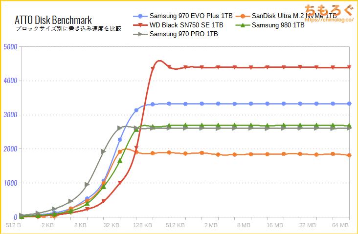 Samsung 970 EVO Plusをベンチマーク(ATTO Disk Benchmark)
