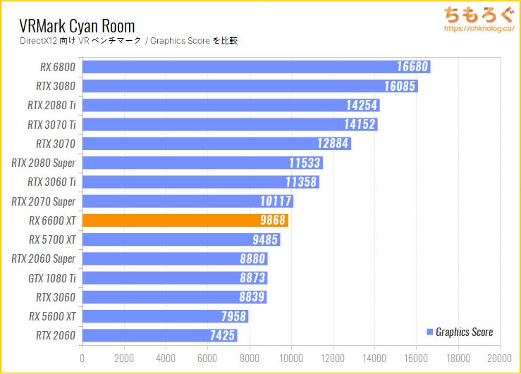 Radeon RX 6600 XTのベンチマーク比較:VRMark Cyan Room