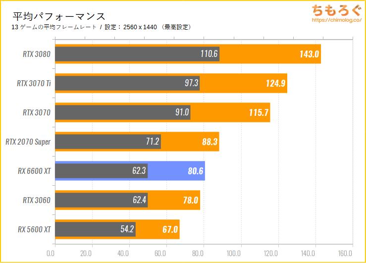 Radeon RX 6600 XTのベンチマーク比較:平均パフォーマンス