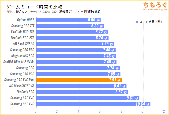 Samsung 970 EVO Plusをベンチマーク(FF14のゲームロード時間)