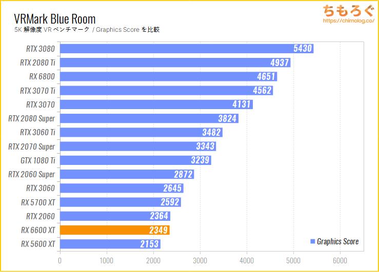 Radeon RX 6600 XTのベンチマーク比較:VRMark Blue Room