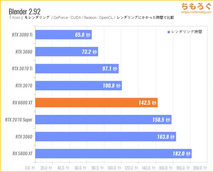 Radeon RX 6600 XTのベンチマーク比較:Blender Koro(GPUレンダリング)