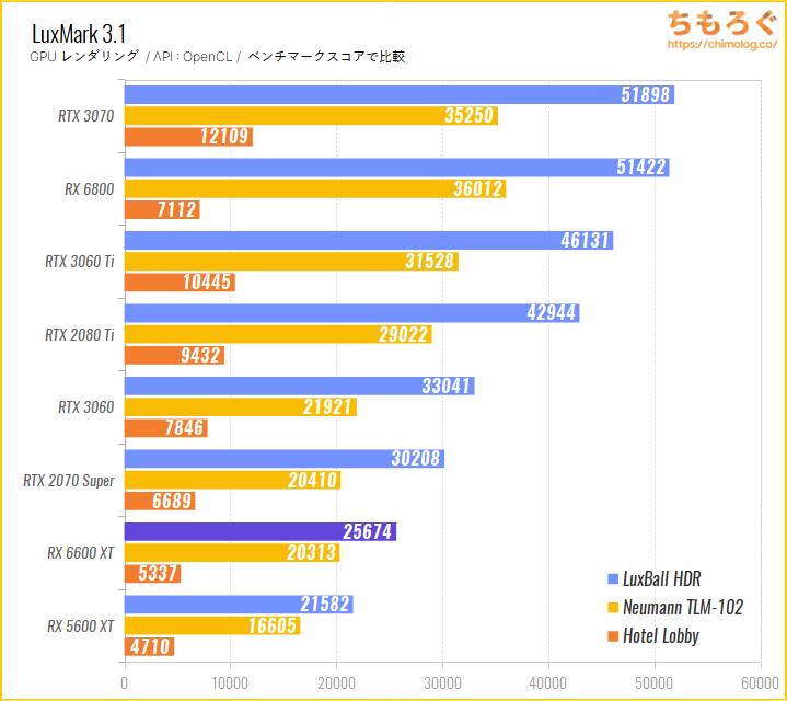 Radeon RX 6600 XTのベンチマーク比較:LuxMark(GPUレンダリング)