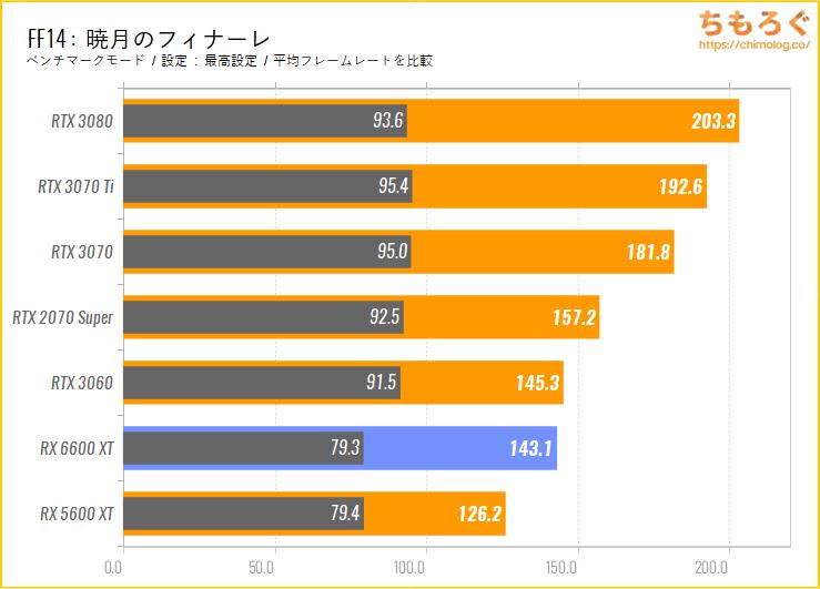 Radeon RX 6600 XTのベンチマーク比較:FF14暁月のフィナーレ