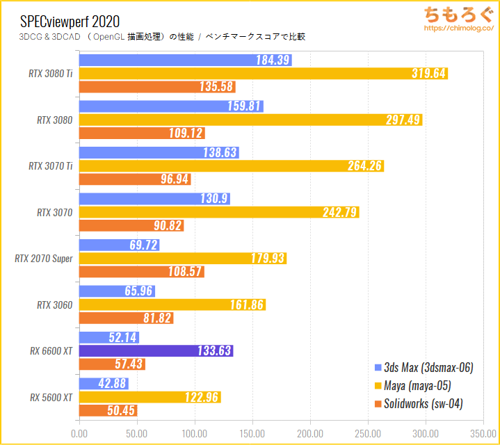 Radeon RX 6600 XTのベンチマーク比較:SPECviewperf 2020(OpenGL描画性能)