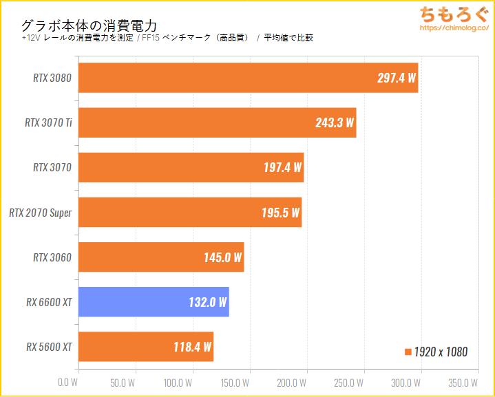Radeon RX 6600 XTのベンチマーク比較:フルHD時のグラボ本体の消費電力を比較