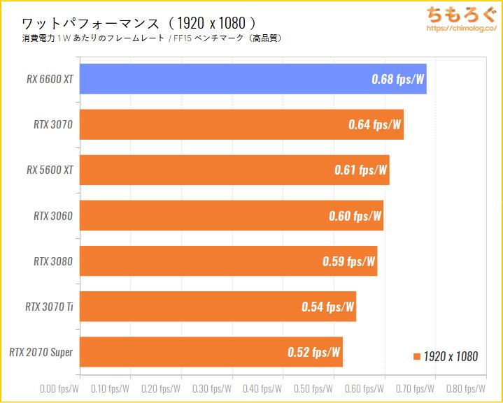 Radeon RX 6600 XTのベンチマーク比較:フルHD時のワットパフォーマンスを比較