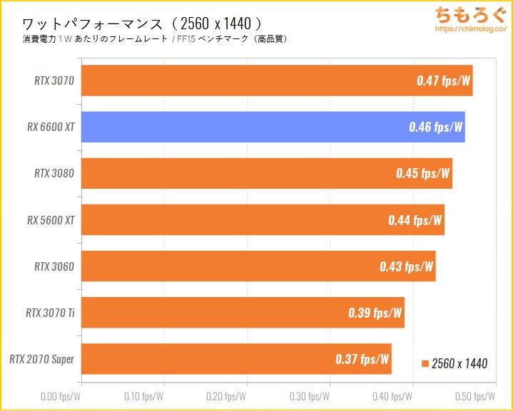Radeon RX 6600 XTのベンチマーク比較:WQHD時のワットパフォーマンスを比較