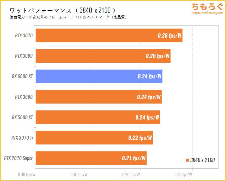 Radeon RX 6600 XTのベンチマーク比較:4Kゲーミング時のワットパフォーマンスを比較