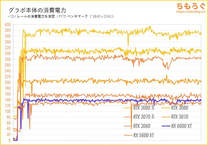 Radeon RX 6600 XTのベンチマーク比較:グラボ本体の消費電力を比較