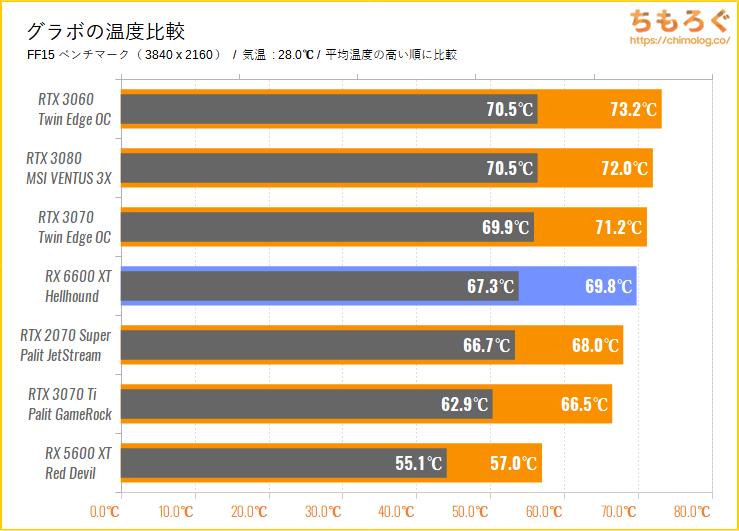 Radeon RX 6600 XTのベンチマーク比較:グラボの温度を比較